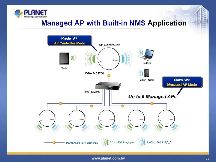 Managed AP with Built-in NMS Application Master AP AP Controller Mode WDAP-C 1750 Slave