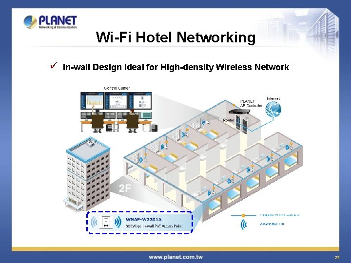 Wi-Fi Hotel Networking ü In-wall Design Ideal for High-density Wireless Network 23
