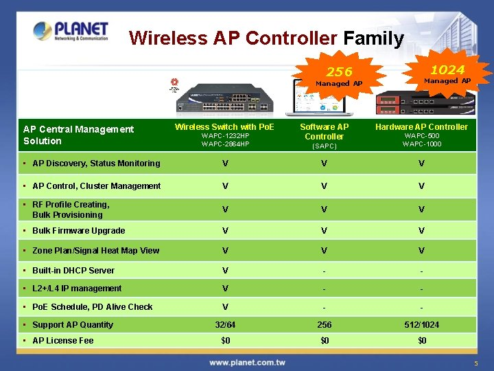 Wireless AP Controller Family 1024 256 Managed AP AP Central Management Solution Wireless Switch