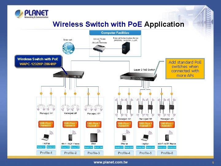 Wireless Switch with Po. E Application Wireless Switch with Po. E WAPC-1232 HP/2864 HP