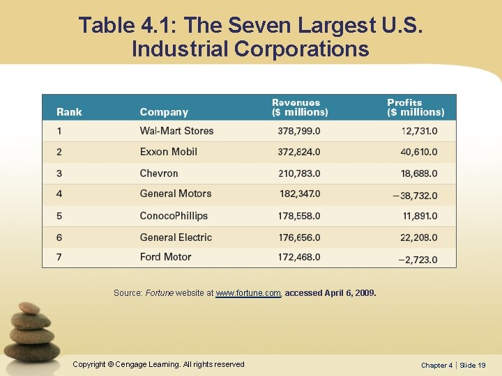 Table 4. 1: The Seven Largest U. S. Industrial Corporations Source: Fortune website at