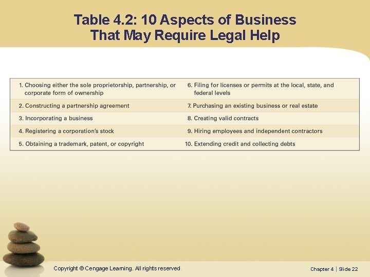 Table 4. 2: 10 Aspects of Business That May Require Legal Help Copyright ©