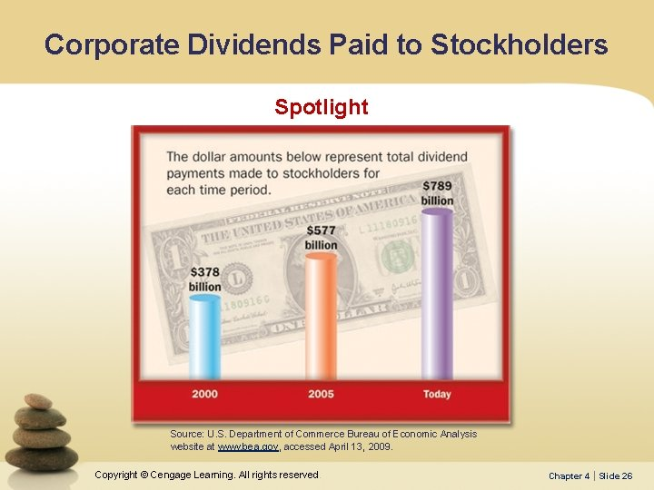 Corporate Dividends Paid to Stockholders Spotlight Source: U. S. Department of Commerce Bureau of