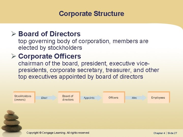 Corporate Structure Ø Board of Directors top governing body of corporation, members are elected
