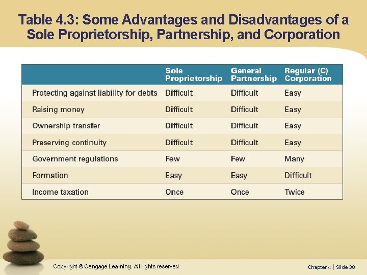 Table 4. 3: Some Advantages and Disadvantages of a Sole Proprietorship, Partnership, and Corporation