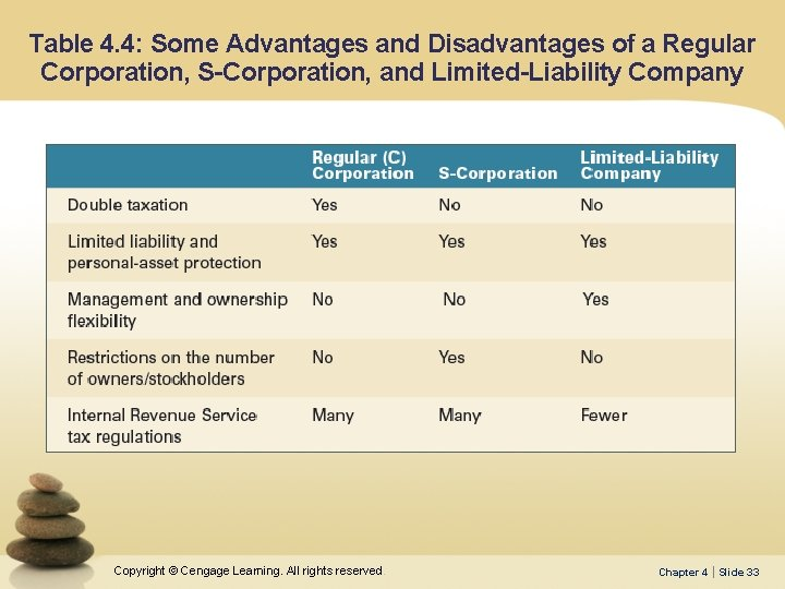 Table 4. 4: Some Advantages and Disadvantages of a Regular Corporation, S-Corporation, and Limited-Liability