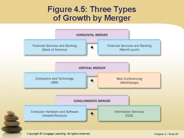 Figure 4. 5: Three Types of Growth by Merger Copyright © Cengage Learning. All