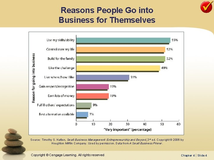 Reasons People Go into Business for Themselves Source: Timothy S. Hatten, Small Business Management: