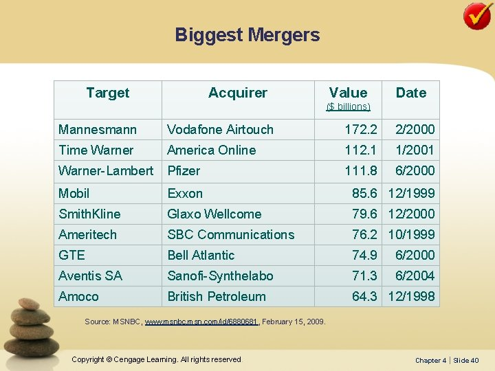 Biggest Mergers Target Acquirer Value Date ($ billions) Mannesmann Vodafone Airtouch 172. 2 2/2000
