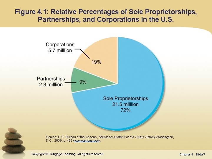 Figure 4. 1: Relative Percentages of Sole Proprietorships, Partnerships, and Corporations in the U.