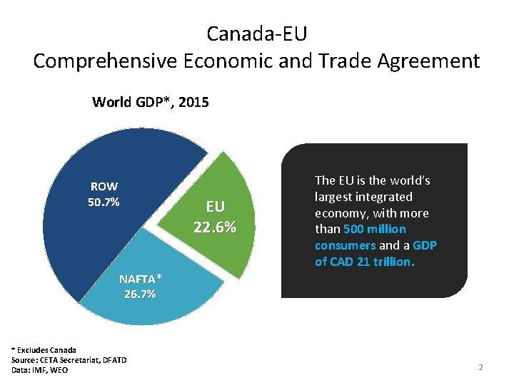 Canada-EU Comprehensive Economic and Trade Agreement World GDP*, 2015 ROW 50. 7% EU 22.