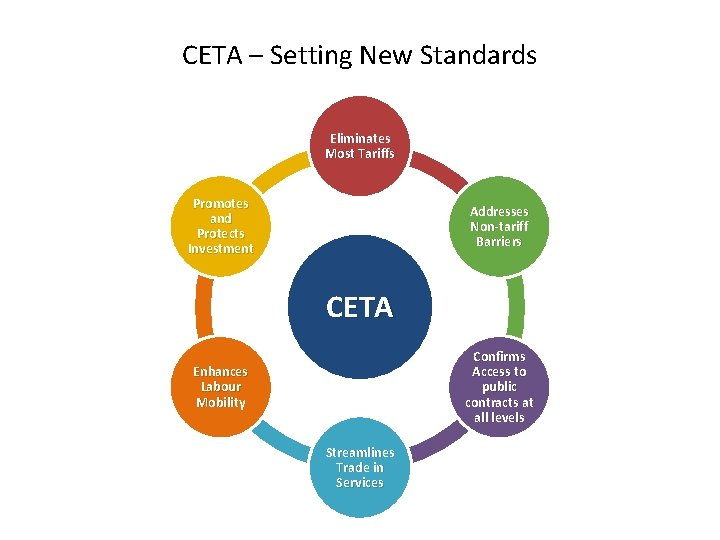CETA – Setting New Standards Eliminates Most Tariffs Promotes and Protects Investment Addresses Non-tariff