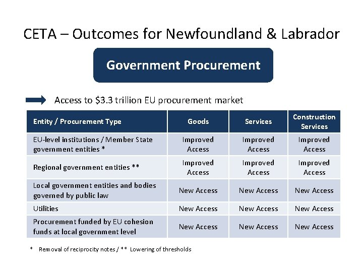 CETA – Outcomes for Newfoundland & Labrador Government Procurement Access to $3. 3 trillion