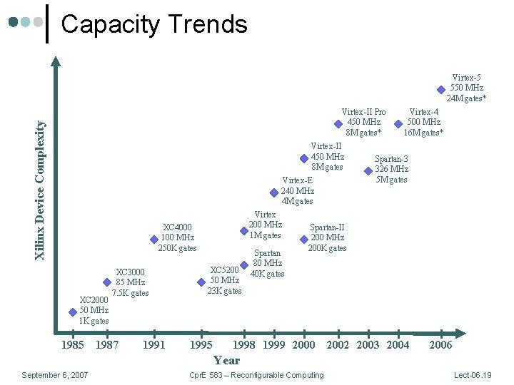 Capacity Trends Virtex-5 550 MHz 24 M gates* Xilinx Device Complexity Virtex-II Pro 450