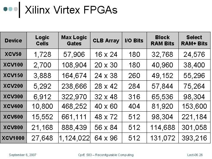 Xilinx Virtex FPGAs Device XCV 50 XCV 100 XCV 150 XCV 200 XCV 300