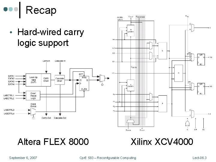 Recap • Hard-wired carry logic support Altera FLEX 8000 September 6, 2007 Xilinx XCV