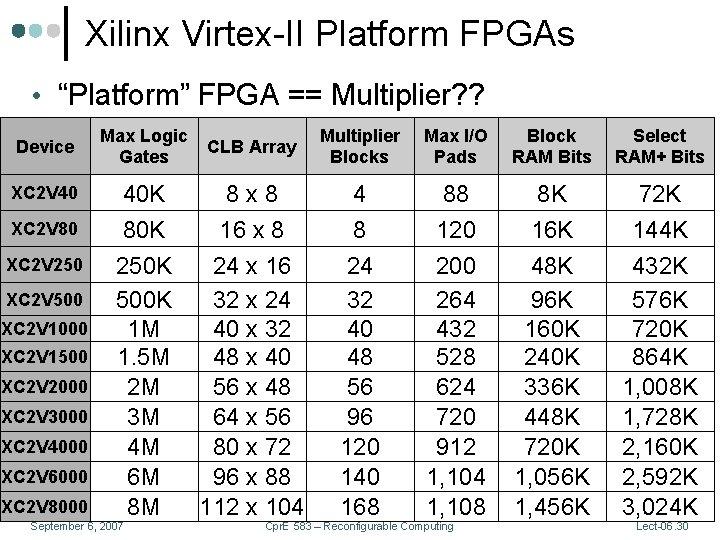 "Xilinx Virtex-II Platform FPGAs • ""Platform"" FPGA == Multiplier? ? Device XC 2 V"