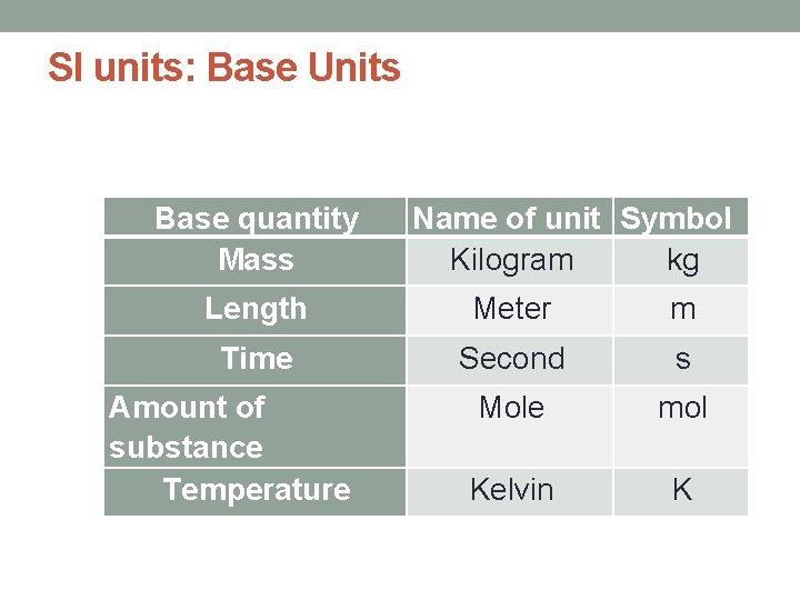 SI units: Base Units Base quantity Mass Name of unit Symbol Kilogram kg Length
