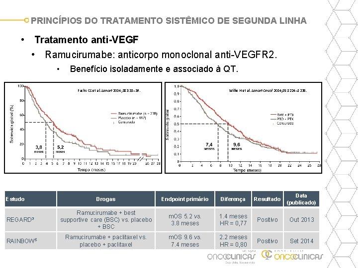 PRINCÍPIOS DO TRATAMENTO SISTÊMICO DE SEGUNDA LINHA • Tratamento anti-VEGF • Ramucirumabe: anticorpo monoclonal