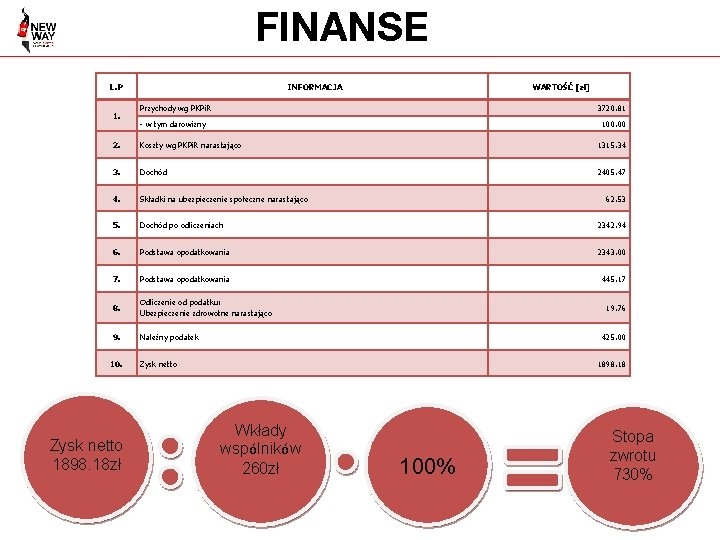 FINANSE L. P 1. INFORMACJA WARTOŚĆ [zł] Przychody wg PKPi. R 3720. 81 -
