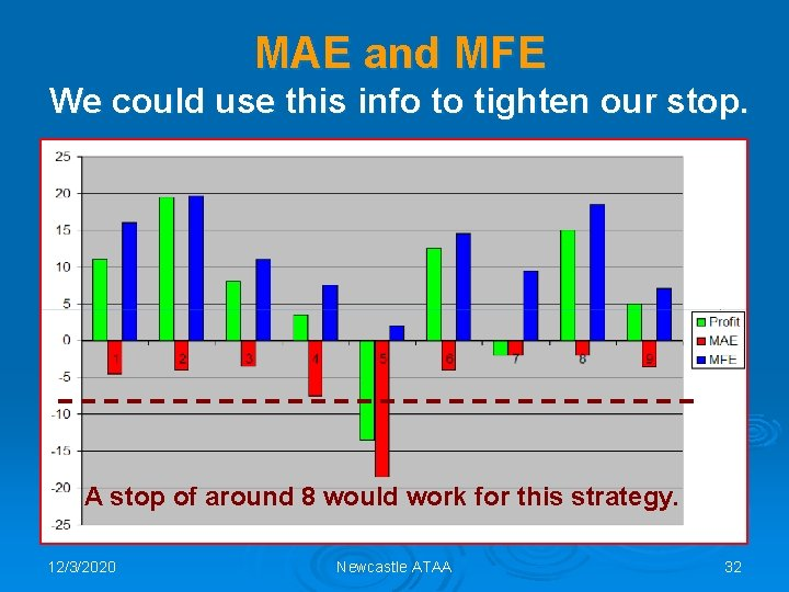 MAE and MFE We could use this info to tighten our stop. A stop