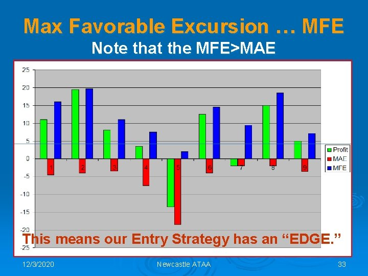 Max Favorable Excursion … MFE Note that the MFE>MAE This means our Entry Strategy