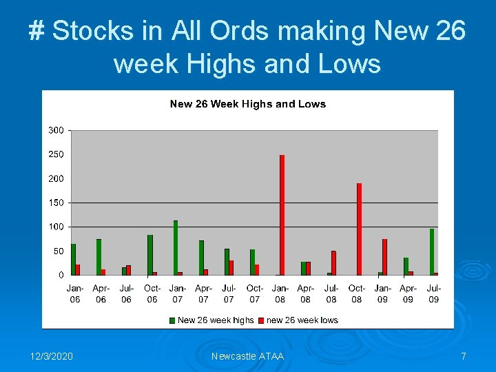 # Stocks in All Ords making New 26 week Highs and Lows 12/3/2020 Newcastle