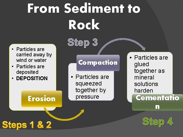 From Sediment to Rock • Particles are carried away by wind or water •