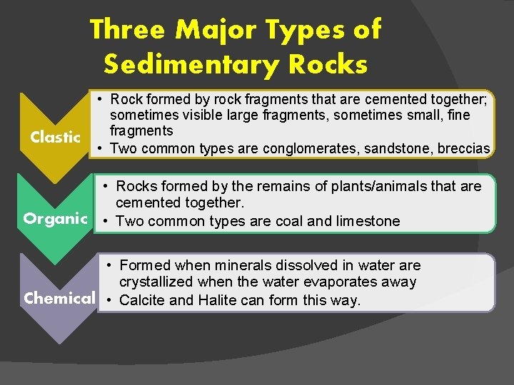 Three Major Types of Sedimentary Rocks Clastic Organic • Rock formed by rock fragments