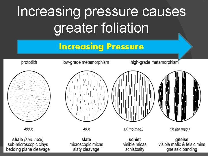 Increasing pressure causes greater foliation Increasing Pressure