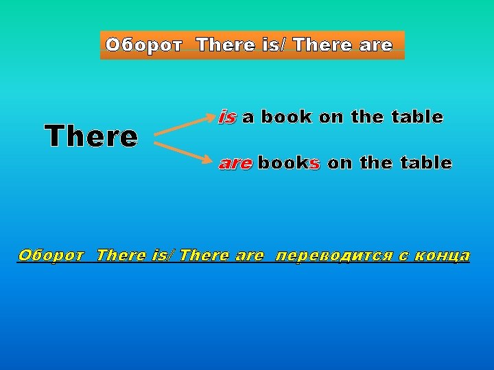 Оборот There is/ There are There is a book on the table are books