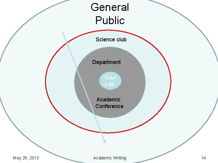 General Public Science club Department Your Lab. Academic Conference May 29, 2013 Academic Writing