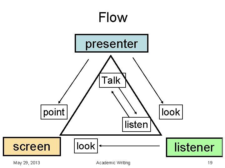 Flow presenter Talk point look listen screen May 29, 2013 listener look Academic Writing