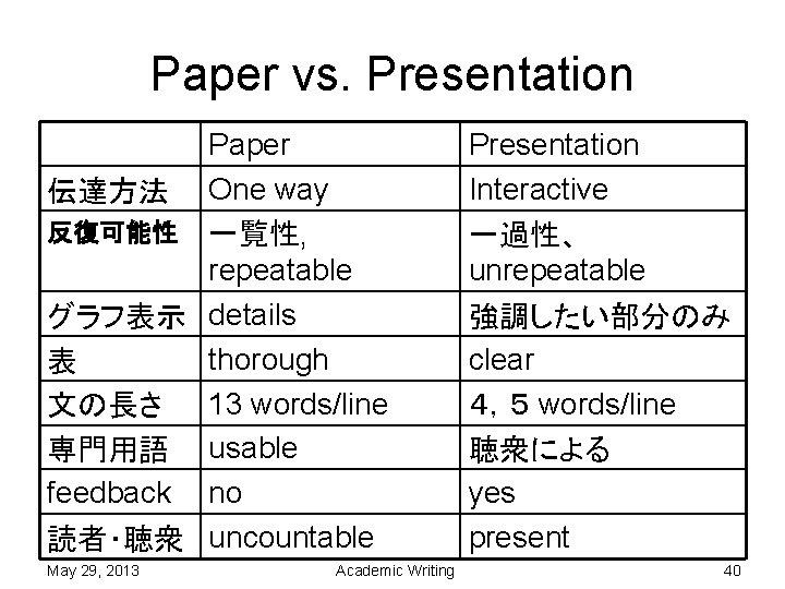 Paper vs. Presentation Paper 伝達方法 One way 反復可能性 一覧性, repeatable グラフ表示 details thorough 表