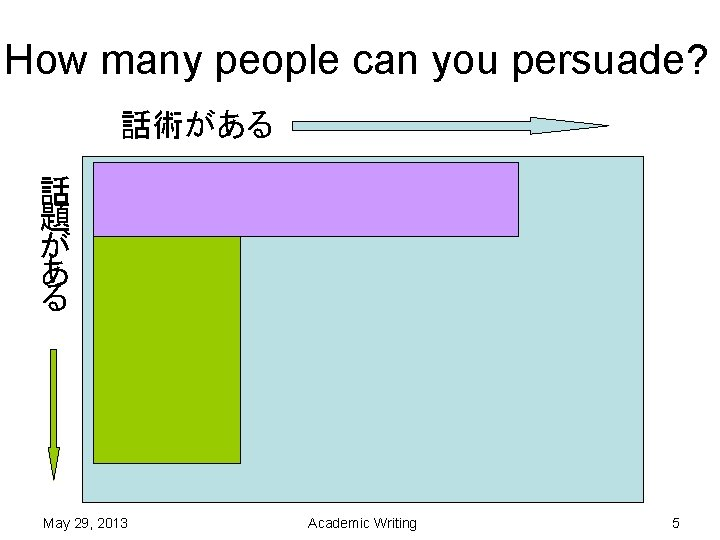 How many people can you persuade? 話術がある 話 題 が あ る May 29,