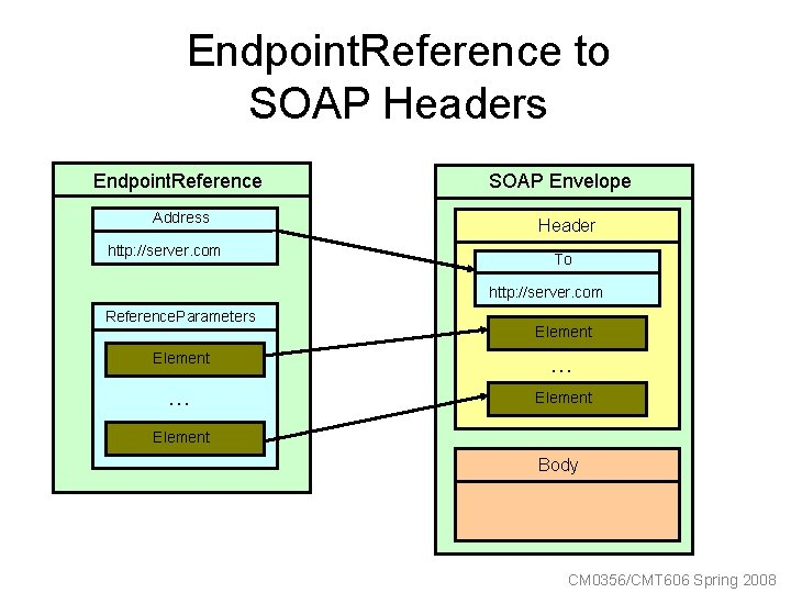 Endpoint. Reference to SOAP Headers Endpoint. Reference Address http: //server. com SOAP Envelope Header