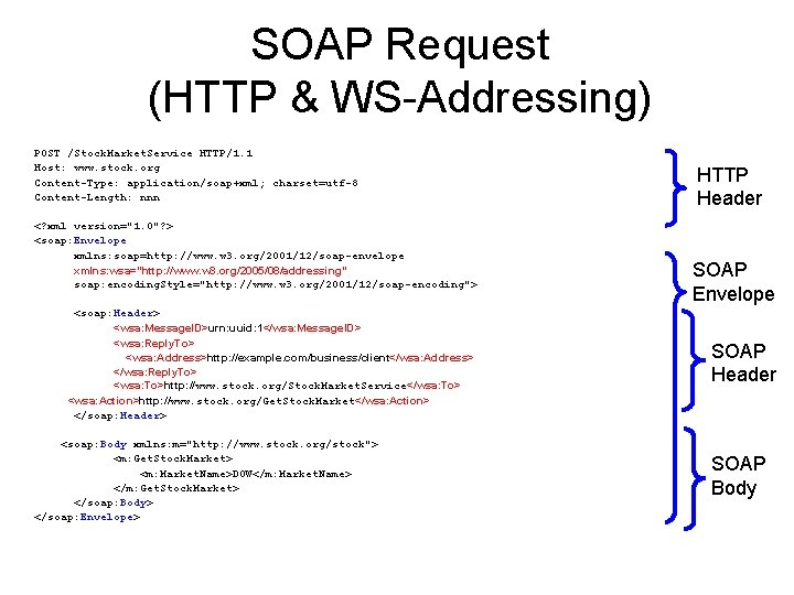 SOAP Request (HTTP & WS-Addressing) POST /Stock. Market. Service HTTP/1. 1 Host: www. stock.
