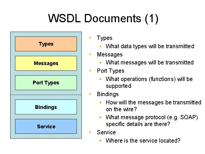 WSDL Documents (1) Types Messages Port Types Bindings Service • Types • What data