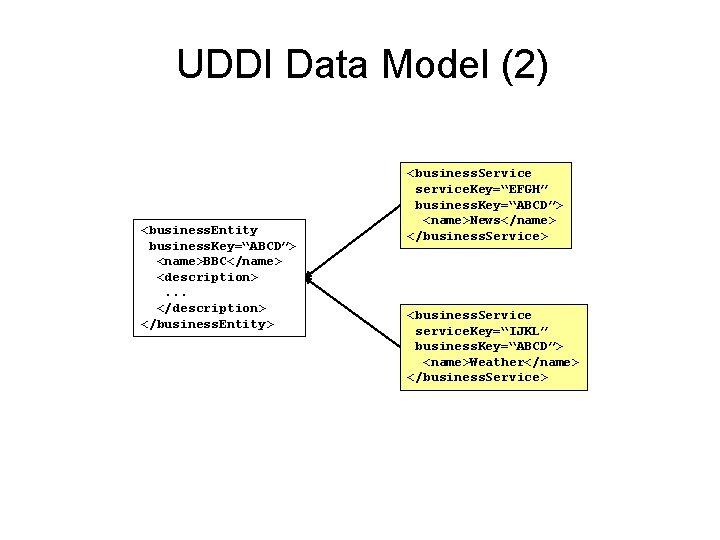 """UDDI Data Model (2) <business. Entity business. Key=""""ABCD""""> <name>BBC</name> <description>. . . </description> </business."""