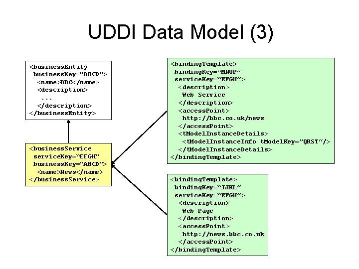 """UDDI Data Model (3) <business. Entity business. Key=""""ABCD""""> <name>BBC</name> <description>. . . </description> </business."""