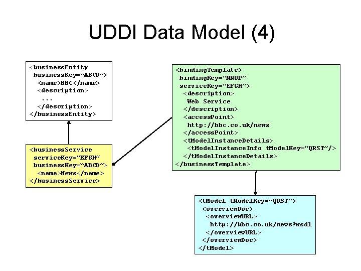 """UDDI Data Model (4) <business. Entity business. Key=""""ABCD""""> <name>BBC</name> <description>. . . </description> </business."""
