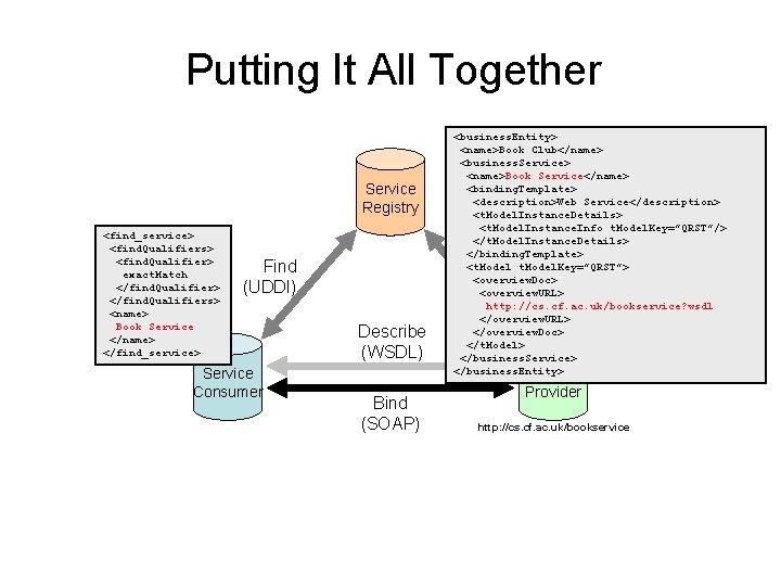 Putting It All Together Service Registry <find_service> <find. Qualifiers> <find. Qualifier> exact. Match </find.