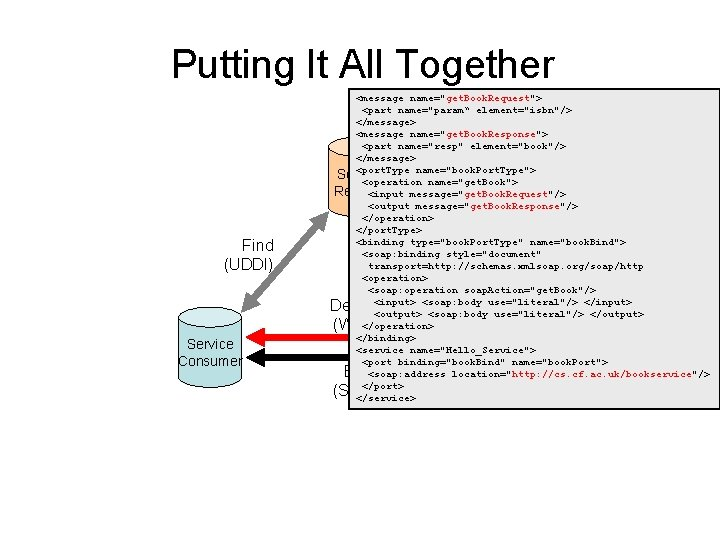 """Putting It All Together Find (UDDI) <message name=""""get. Book. Request""""> <part name=""""param"""" element=""""isbn""""/> </message>"""
