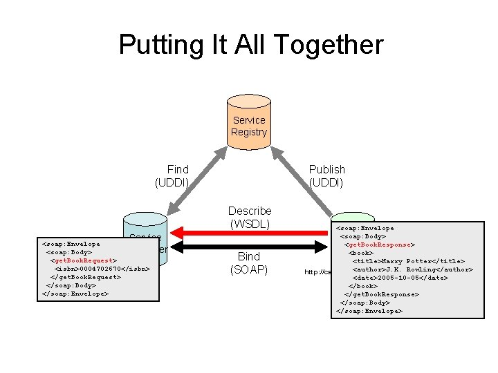 Putting It All Together Service Registry Find (UDDI) Publish (UDDI) Describe (WSDL) Service <soap: