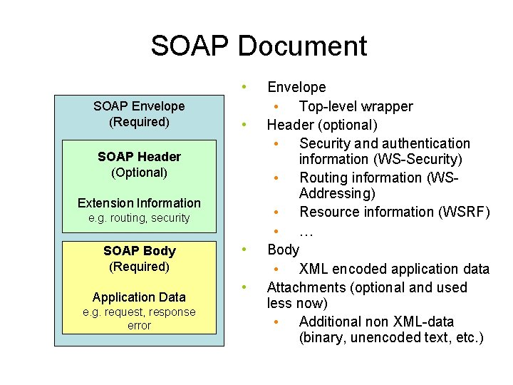 SOAP Document • SOAP Envelope (Required) • SOAP Header (Optional) Extension Information e. g.