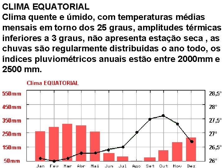 CLIMA EQUATORIAL Clima quente e úmido, com temperaturas médias mensais em torno dos 25