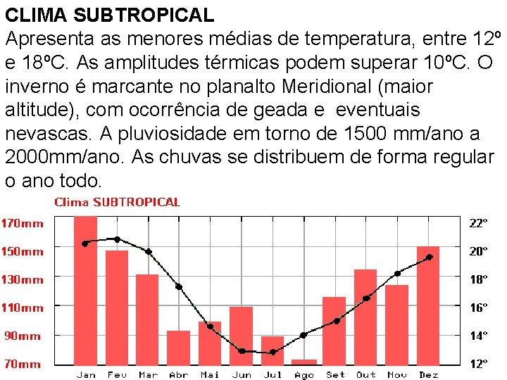 CLIMA SUBTROPICAL Apresenta as menores médias de temperatura, entre 12º e 18ºC. As amplitudes