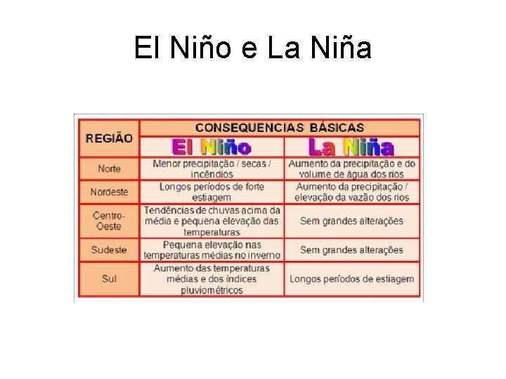 El Niño e La Niña