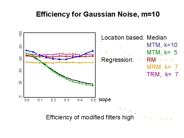 100 Efficiency for Gaussian Noise, m=10 0 20 40 60 80 Location based: Median