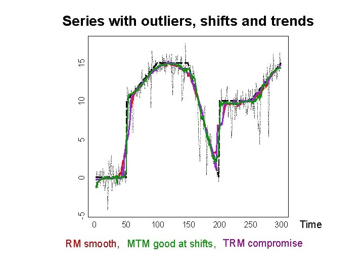 -5 0 5 10 15 Series with outliers, shifts and trends 0 50 100